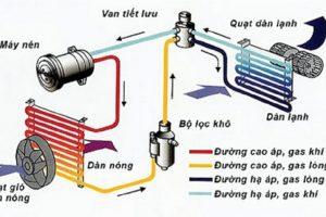 Nguyên lý hoạt động cơ bản của máy điều hòa